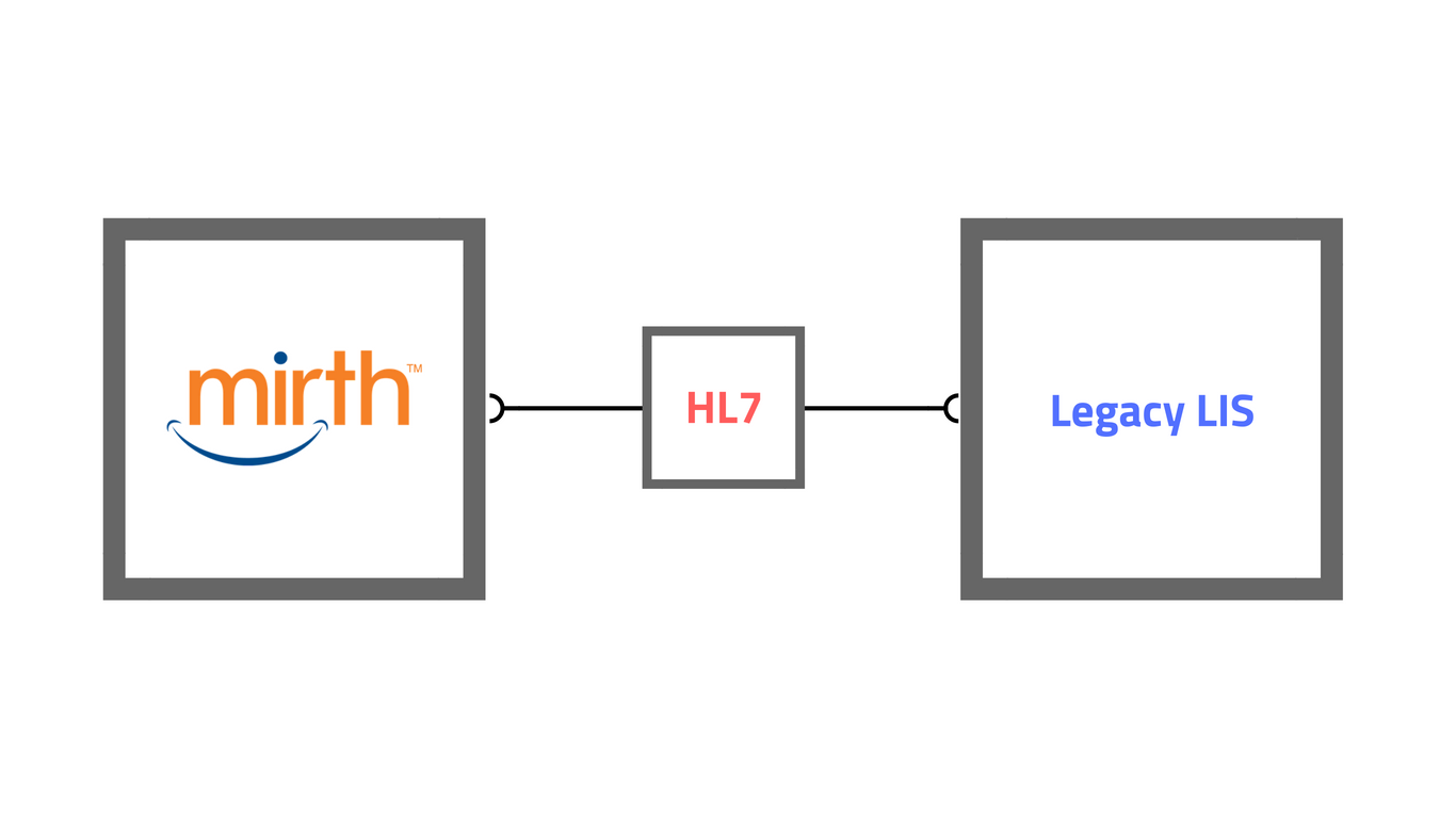 Sopan Technologies | HL7 integration with legacy LIS system